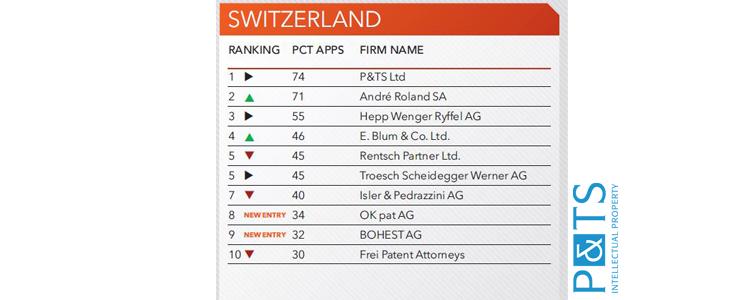 Les 10 meilleurs cabinets de conseils en brevets de Suisse